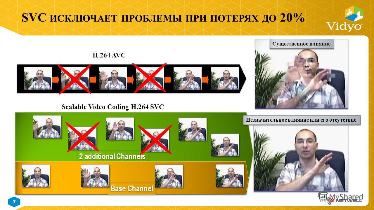 7 November 9, 2014 Vidyo Proprietary Confidential & Patent Pending Information SVC ИСКЛЮЧАЕТ ПРОБЛЕМЫ ПРИ ПОТЕРЯХ ДО 20% 2 additional Channels Base Channel Существенное влияние H.264 AVC Scalable Video Coding H.264 SVC Незначительное влияние или его