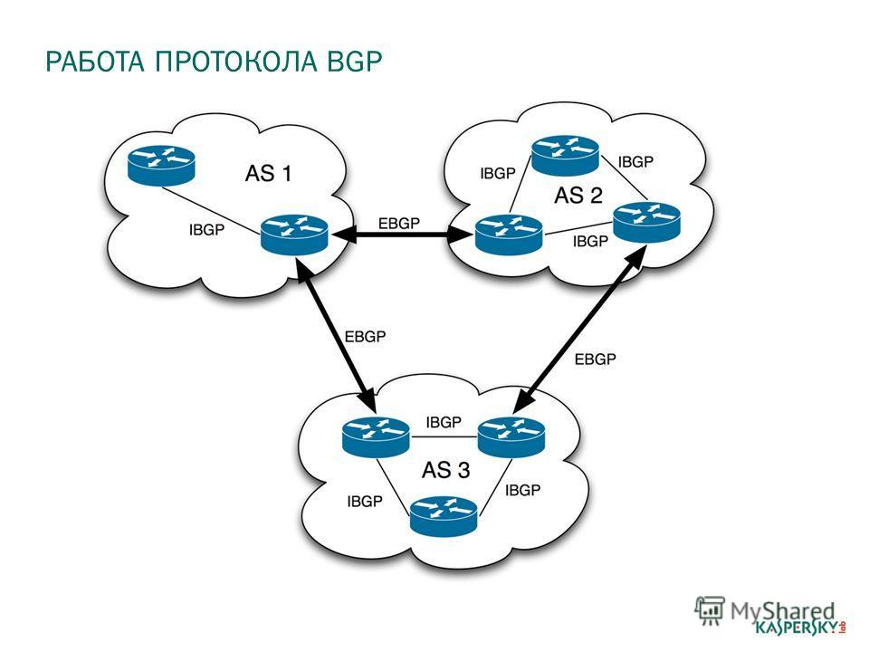 РАБОТА ПРОТОКОЛА BGP