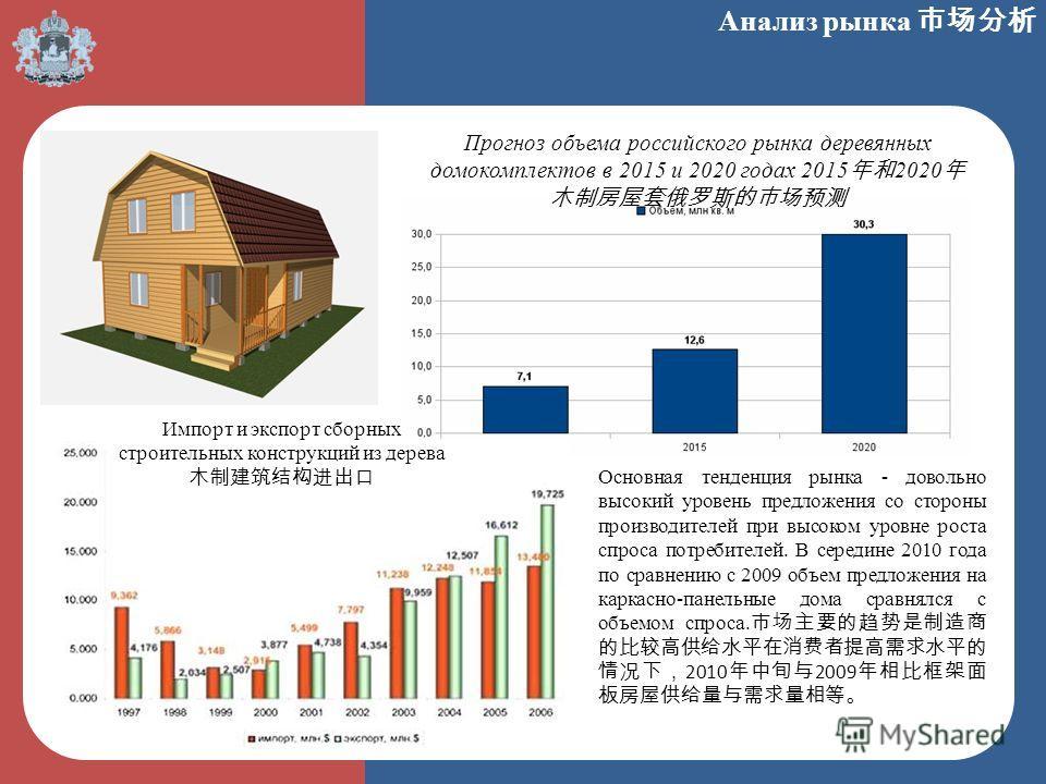 Анализ рынка Прогноз объема российского рынка деревянных домокомплектов в 2015 и 2020 годах 2015 2020 Импорт и экспорт сборных строительных конструкций из дерева Основная тенденция рынка - довольно высокий уровень предложения со стороны производителе
