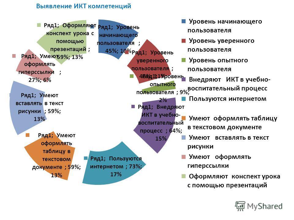 Выявление ИКТ компетенций
