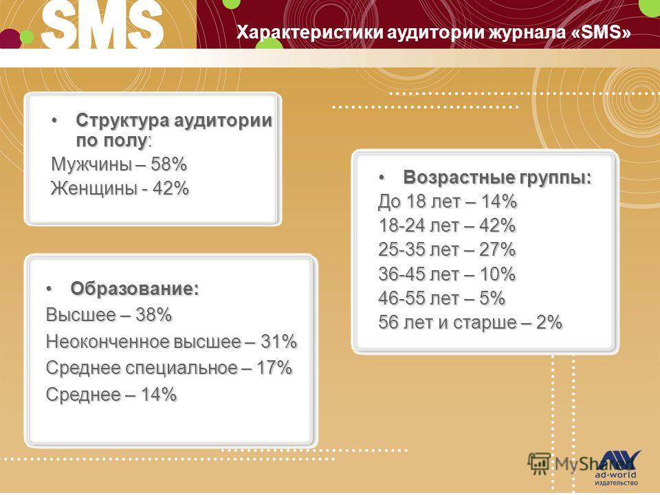 Характеристики аудитории журнала «SMS» Структура аудитории по полу:Структура аудитории по полу: Мужчины – 58% Женщины - 42% Возрастные группы:Возрастные группы: До 18 лет – 14% 18-24 лет – 42% 25-35 лет – 27% 36-45 лет – 10% 46-55 лет – 5% 56 лет и с
