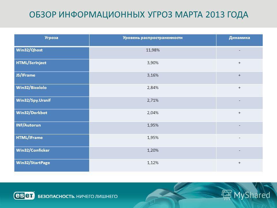 ОБЗОР ИНФОРМАЦИОННЫХ УГРОЗ МАРТА 2013 ГОДА Угроза Уровень распространенности Динамика Win32/Qhost11,98%- HTML/ScrInject3,90%+ JS/IFrame3,16%+ Win32/Bicololo2,84%+ Win32/Spy.Ursnif2,71%- Win32/Dorkbot2,04%+ INF/Autorun1,95%- HTML/IFrame1,95%- Win32/Co