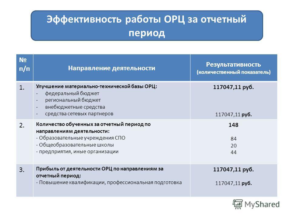 Эффективность работы ОРЦ за отчетный период п/п Направление деятельности Результативность (количественный показатель) 1. Улучшение материально-технической базы ОРЦ: -федеральный бюджет -региональный бюджет -внебюджетные средства -средства сетевых пар