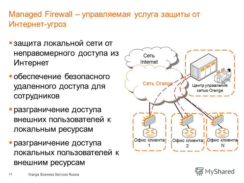13 Orange Business Services Russia Managed Firewall – управляемая услуга защиты от Интернет-угроз защита локальной сети от неправомерного доступа из Интернет обеспечение безопасного удаленного доступа для сотрудников разграничение доступа внешних пол
