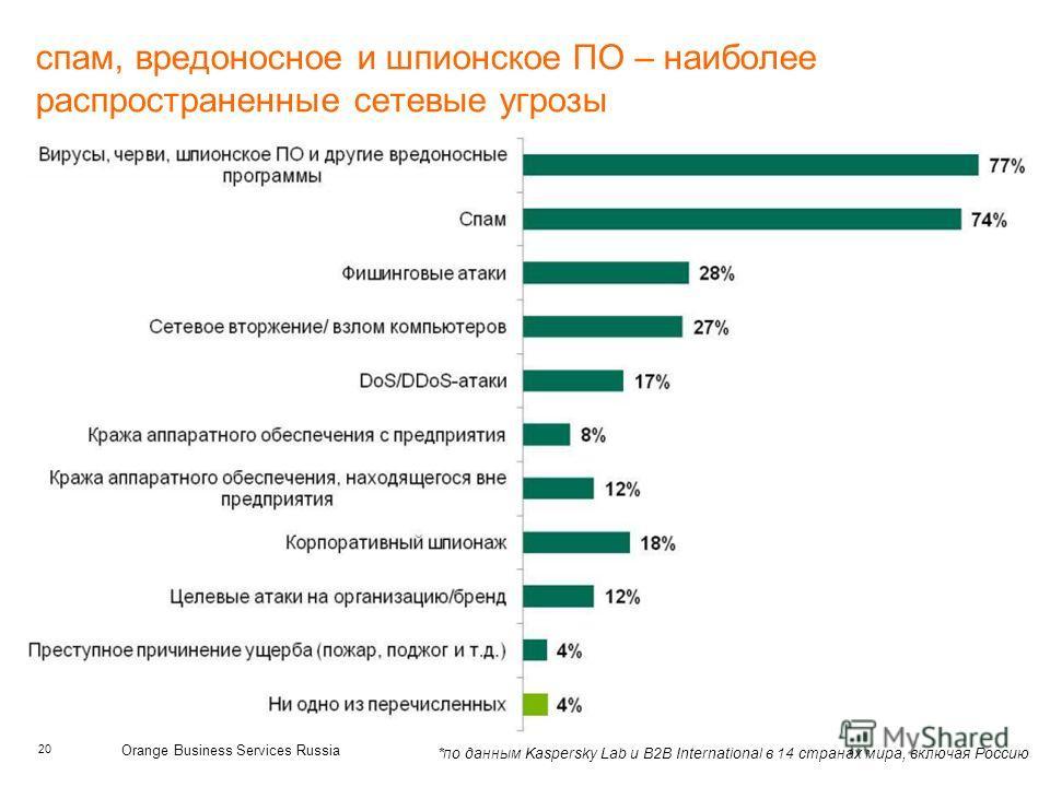 20 Orange Business Services Russia спам, вредоносное и шпионское ПО – наиболее распространенные сетевые угрозы *по данным Kaspersky Lab и B2B International в 14 странах мира, включая Россию