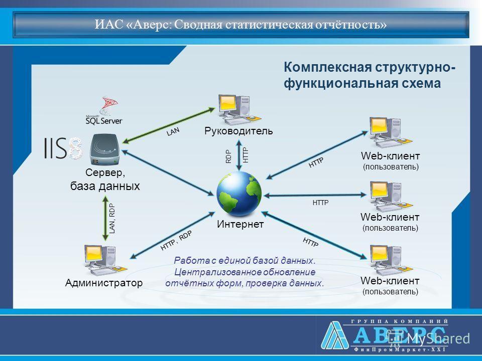 ИАС «Аверс: Сводная статистическая отчётность» Web-клиент (пользователь) Руководитель Сервер, база данных Интернет Администратор Web-клиент (пользователь) Web-клиент (пользователь) HTTP LAN, RDP LAN HTTP HTTP, RDP RDP Работа с единой базой данных. Це
