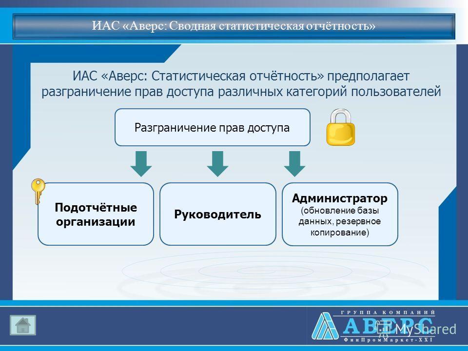 ИАС «Аверс: Сводная статистическая отчётность» ИАС «Аверс: Статистическая отчётность» предполагает разграничение прав доступа различных категорий пользователей Разграничение прав доступа Подотчётные организации Руководитель Администратор (обновление