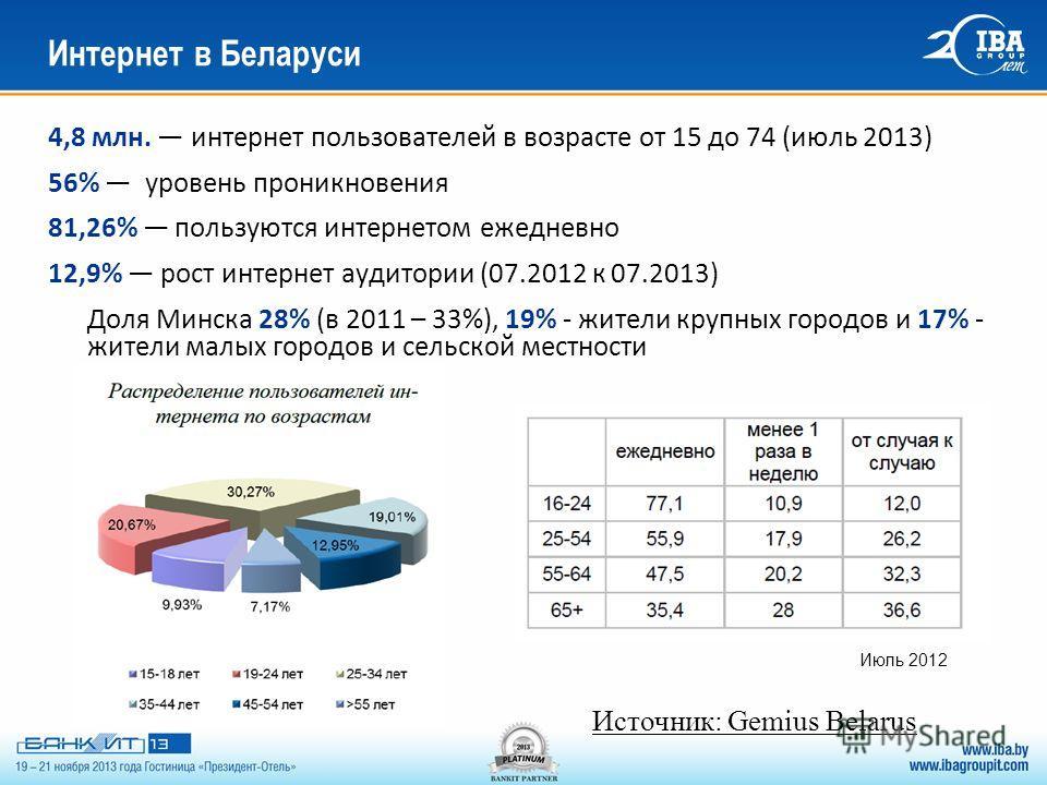 4,8 млн. интернет пользователей в возрасте от 15 до 74 (июль 2013) 56% уровень проникновения 81,26% пользуются интернетом ежедневно 12,9% рост интернет аудитории (07.2012 к 07.2013) Доля Минска 28% (в 2011 – 33%), 19% - жители крупных городов и 17% -