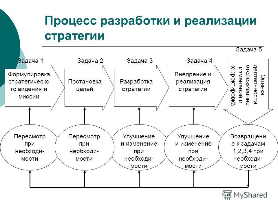 Формулировка стратегическо го видения и миссии Постановка целей Разработка стратегии Внедрение и реализация стратегии Оценка деятельности, отслеживание изменений и корректировка Задача 1Задача 2Задача 3Задача 4 Задача 5 Пересмотр при необходи- мости
