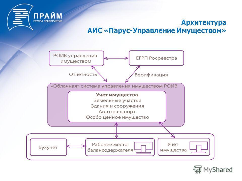 Архитектура АИС «Парус-Управление Имуществом»