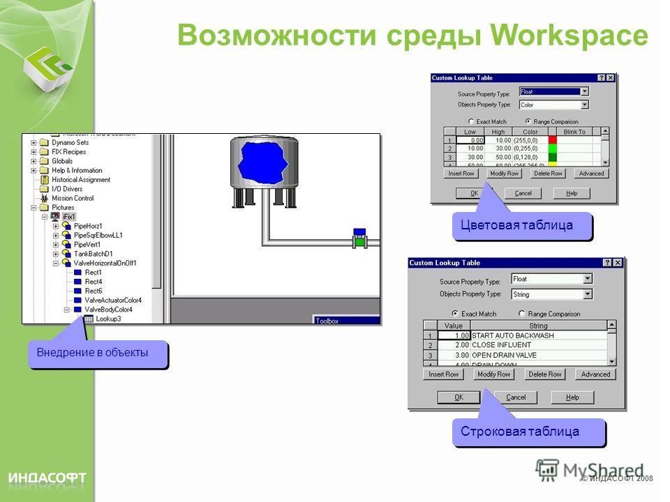 © ИНДАСОФТ 2008 Возможности среды Workspace Внедрение в объекты Цветовая таблица Строковая таблица