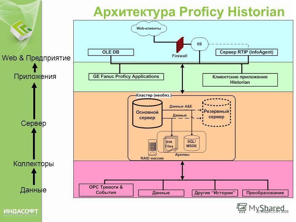 © ИНДАСОФТ 2008 Архитектура Proficy Historian Коллекторы Данные Сервер Приложения Web & Предприятие