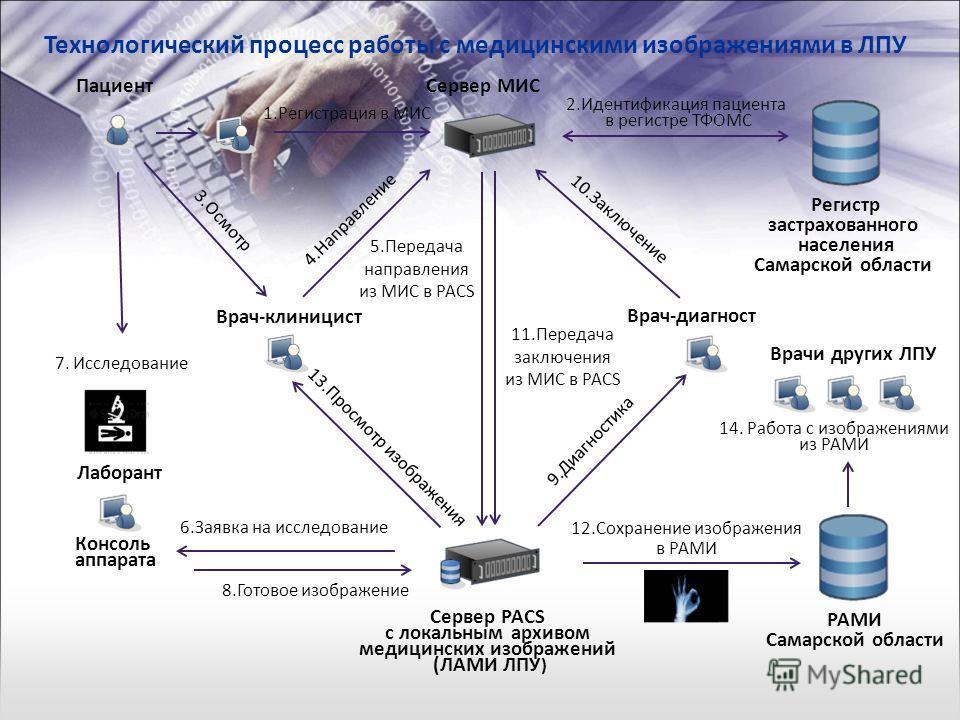 Технологический процесс работы с медицинскими изображениями в ЛПУ РАМИ Самарской области Сервер МИС Пациент 1. Регистрация в МИС 2. Идентификация пациента в регистре ТФОМС Врач-клиницист 4. Направление 3. Осмотр Сервер PACS с локальным архивом медици