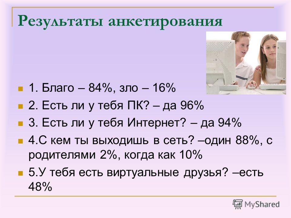 Результаты анкетирования 1. Благо – 84%, зло – 16% 2. Есть ли у тебя ПК? – да 96% 3. Есть ли у тебя Интернет? – да 94% 4. С кем ты выходишь в сеть? –один 88%, с родителями 2%, когда как 10% 5. У тебя есть виртуальные друзья? –есть 48%
