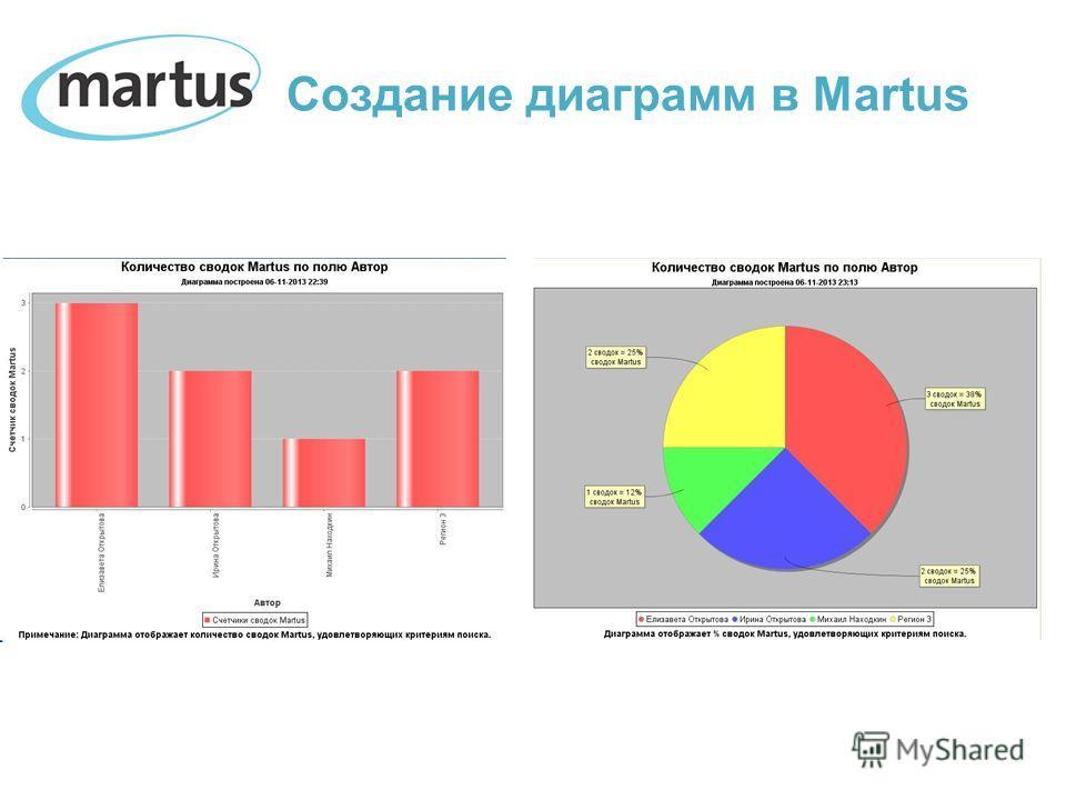 Создание диаграмм в Martus