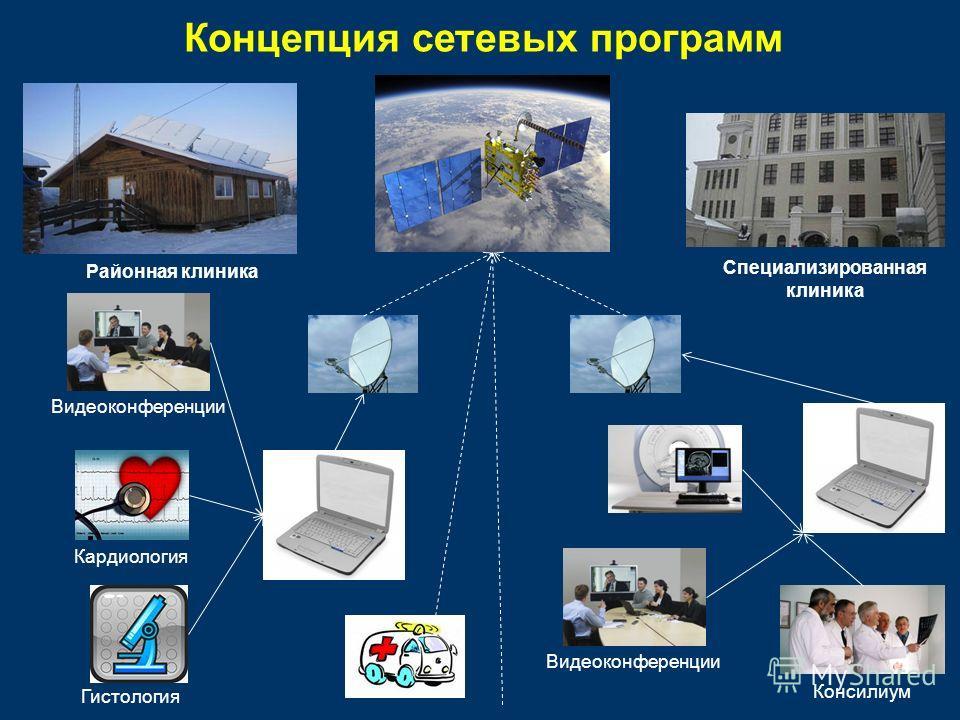 Концепция сетевых программ Видеоконференции Консилиум Гистология Кардиология Видеоконференции Районная клиника Специализированная клиника