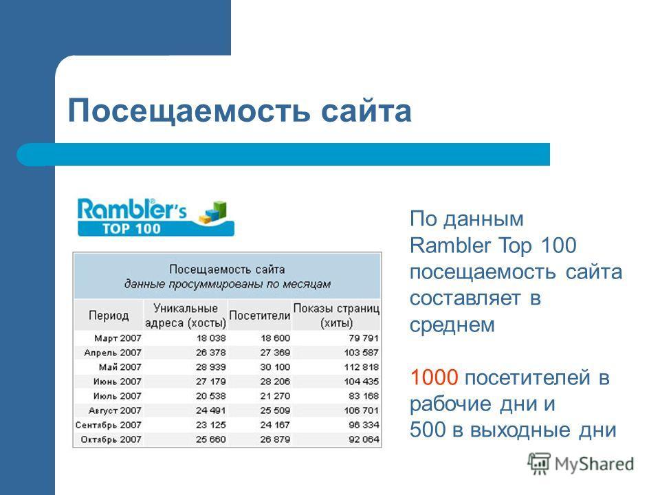 Посещаемость сайта По данным Rambler Top 100 посещаемость сайта составляет в среднем 1000 посетителей в рабочие дни и 500 в выходные дни