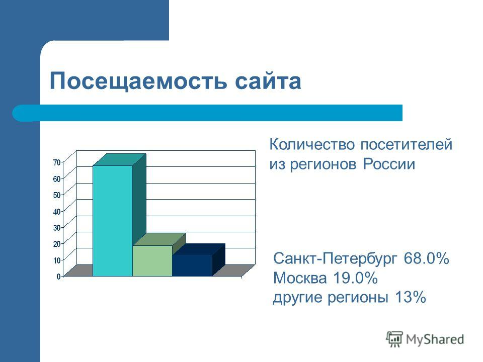 Посещаемость сайта Санкт-Петербург 68.0% Москва 19.0% другие регионы 13% Количество посетителей из регионов России