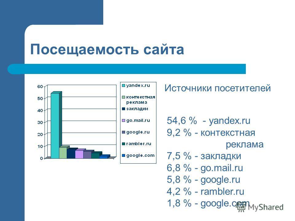 Посещаемость сайта 54,6 % - yandex.ru 9,2 % - контекстная реклама 7,5 % - закладки 6,8 % - go.mail.ru 5,8 % - google.ru 4,2 % - rambler.ru 1,8 % - google.com Источники посетителей