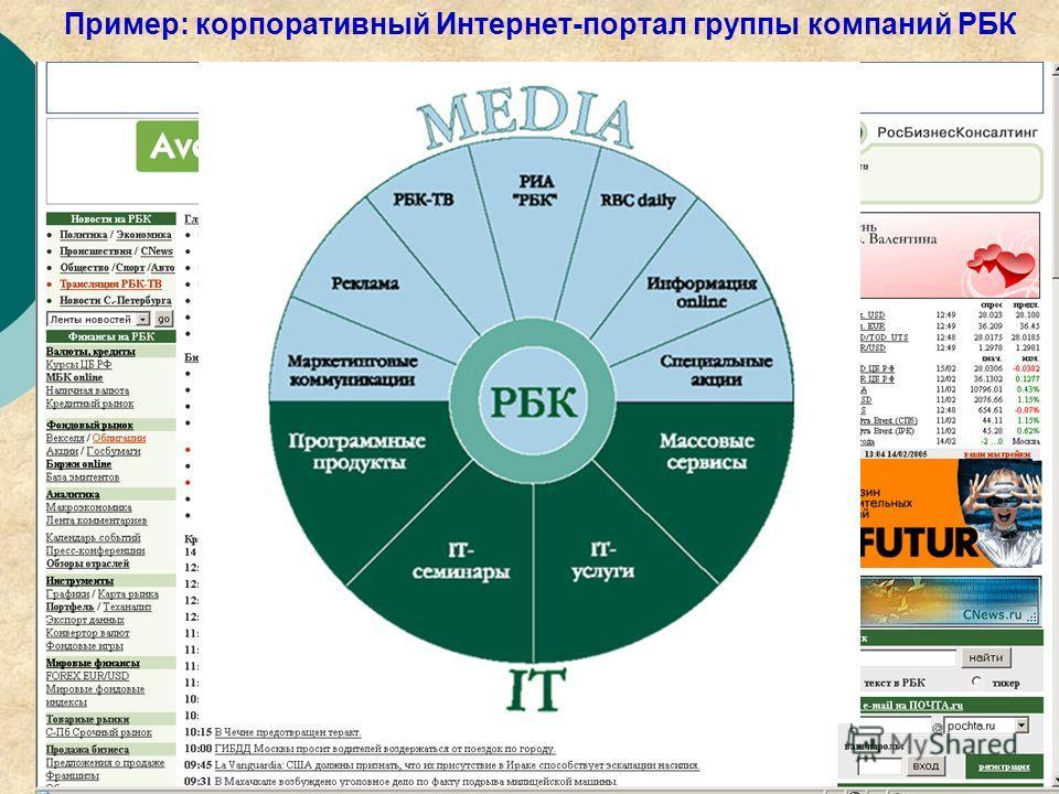 9 Пример: корпоративный Интернет-портал группы компаний РБК