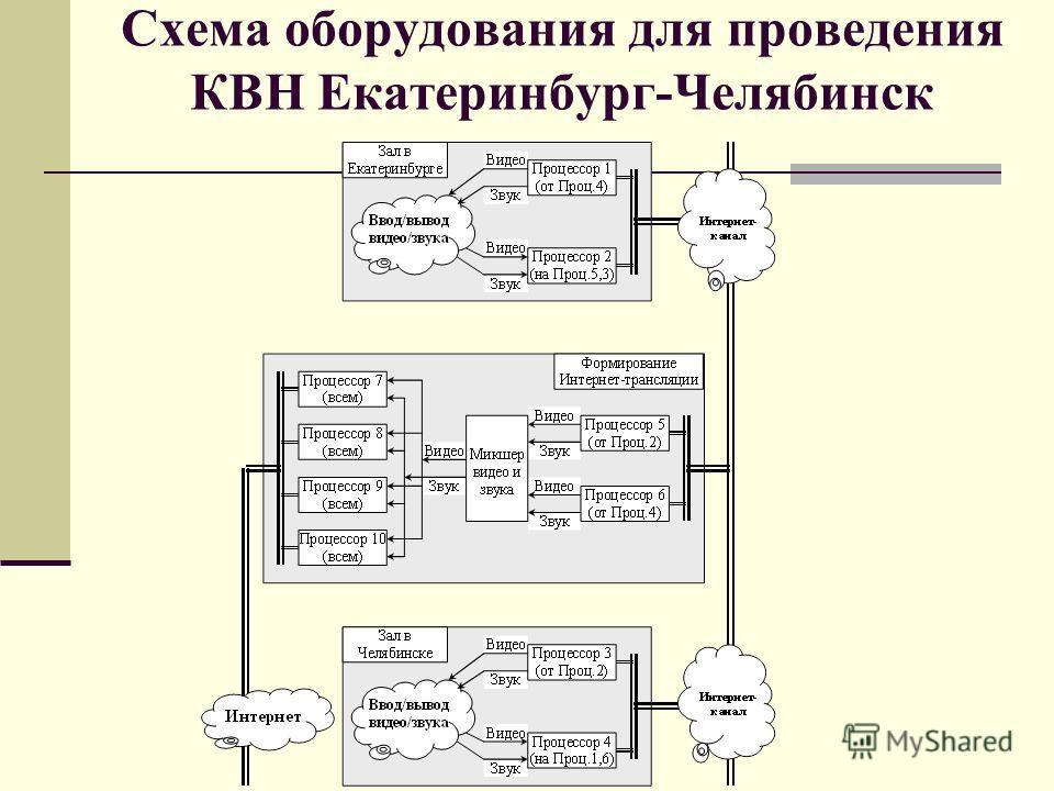 Схема оборудования для проведения КВН Екатеринбург-Челябинск