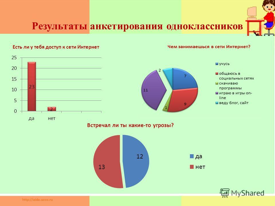 Результаты анкетирования одноклассников