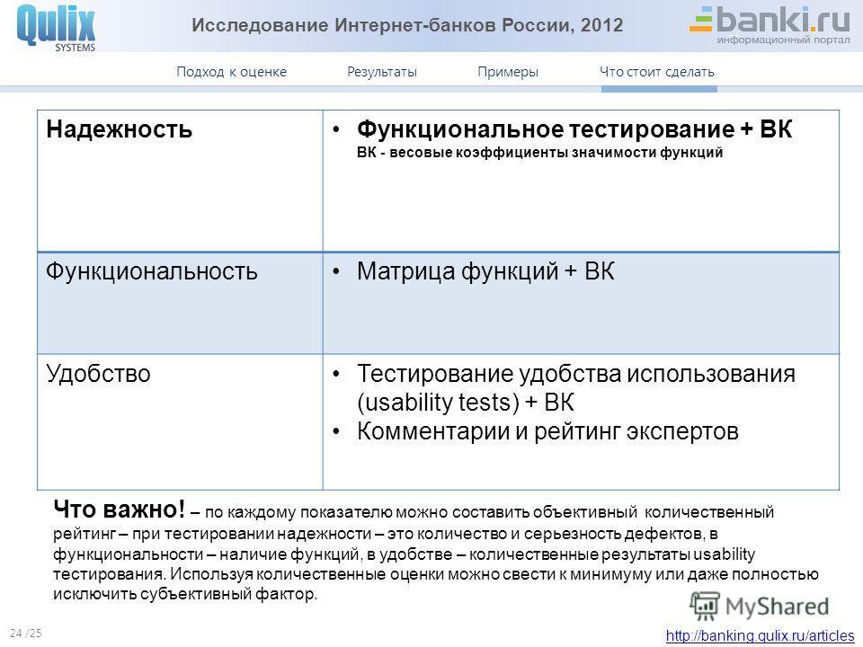 Исследование Интернет-банков России, 2012 http://banking.qulix.ru/articles Что стоит сделать ПримерыПодход к оценке /25 Результаты Что стоит сделать 24 Надежность Функциональное тестирование + ВК ВК - весовые коэффициенты значимости функций Функциона