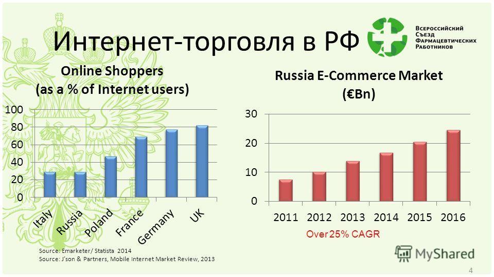 Source: Emarketer/ Statista 2014 Source: Json & Partners, Mobile Internet Market Review, 2013 Over 25% CAGR Интернет-торговля в РФ 4