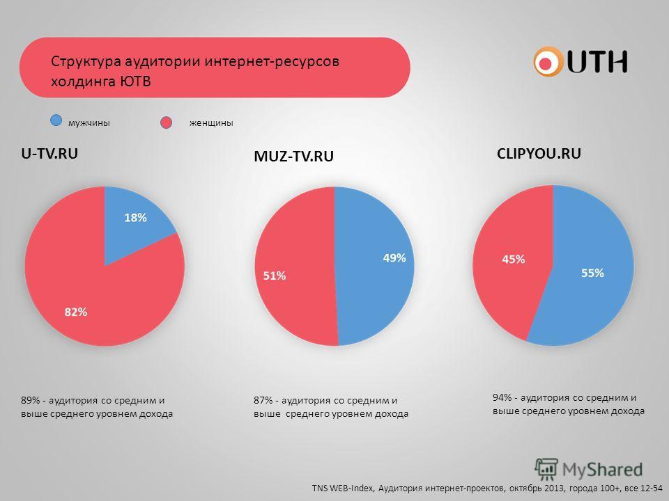 Структура аудитории интернет-ресурсов холдинга ЮТВ 89% - аудитория со средним и выше среднего уровнем дохода 87% - аудитория со средним и выше среднего уровнем дохода 94% - аудитория со средним и выше среднего уровнем дохода U-TV.RU MUZ-TV.RU CLIPYOU