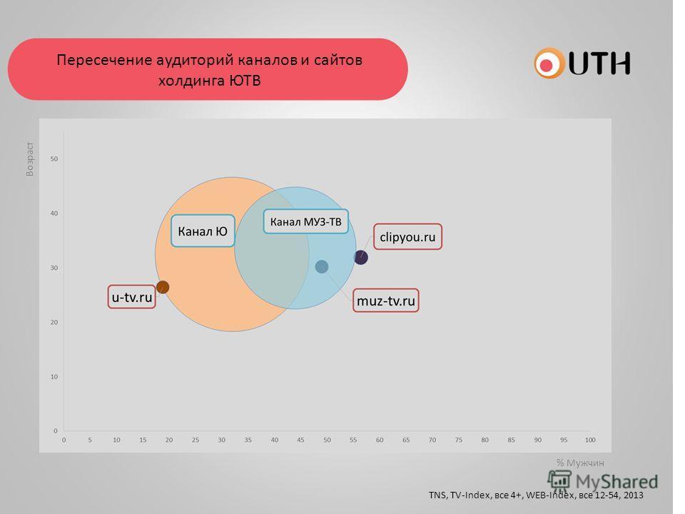 Пересечение аудиторий каналов и сайтов холдинга ЮТВ TNS, TV-Index, все 4+, WEB-Index, все 12-54, 2013 % Мужчин Возраст