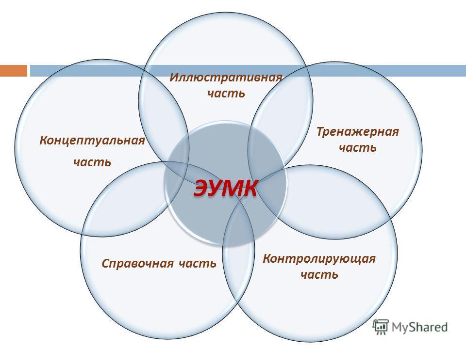 Иллюстративная часть Тренажерная часть Контролирующая часть Справочная часть Концептуальная часть ЭУМК
