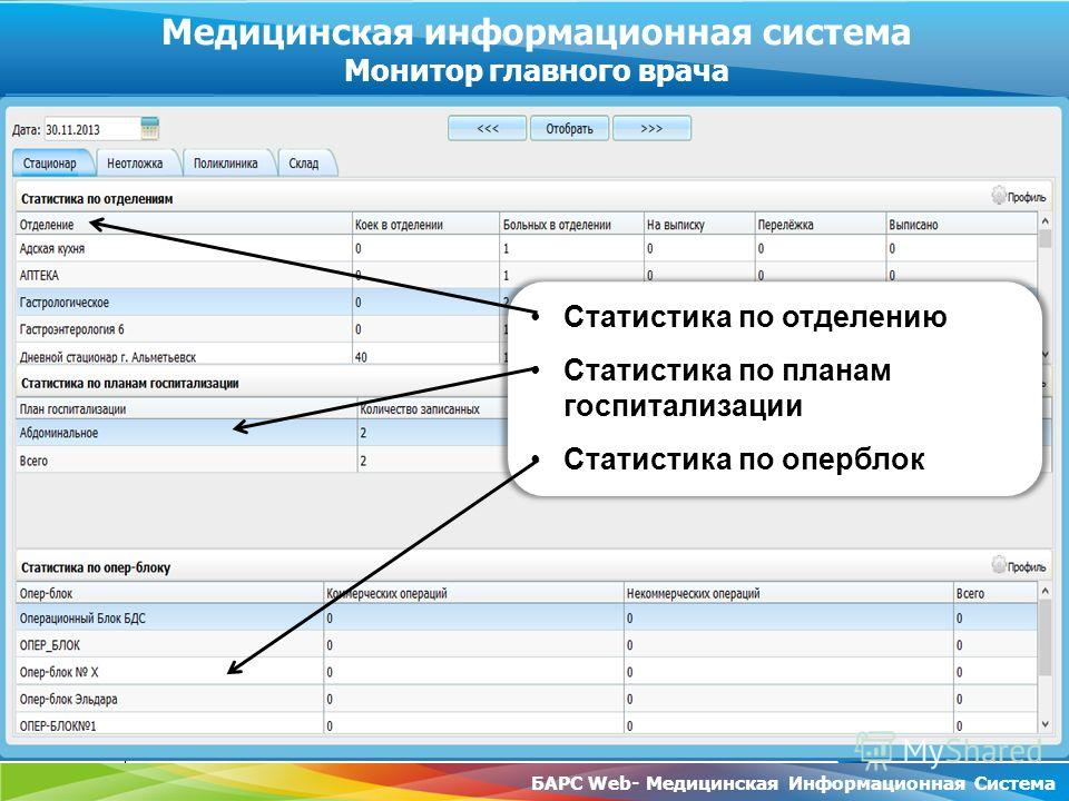 www.rt.ru БАРС Web- Медицинская Информационная Система Медицинская информационная система Монитор главного врача Статистика по отделению Статистика по планам госпитализации Статистика по оперблок