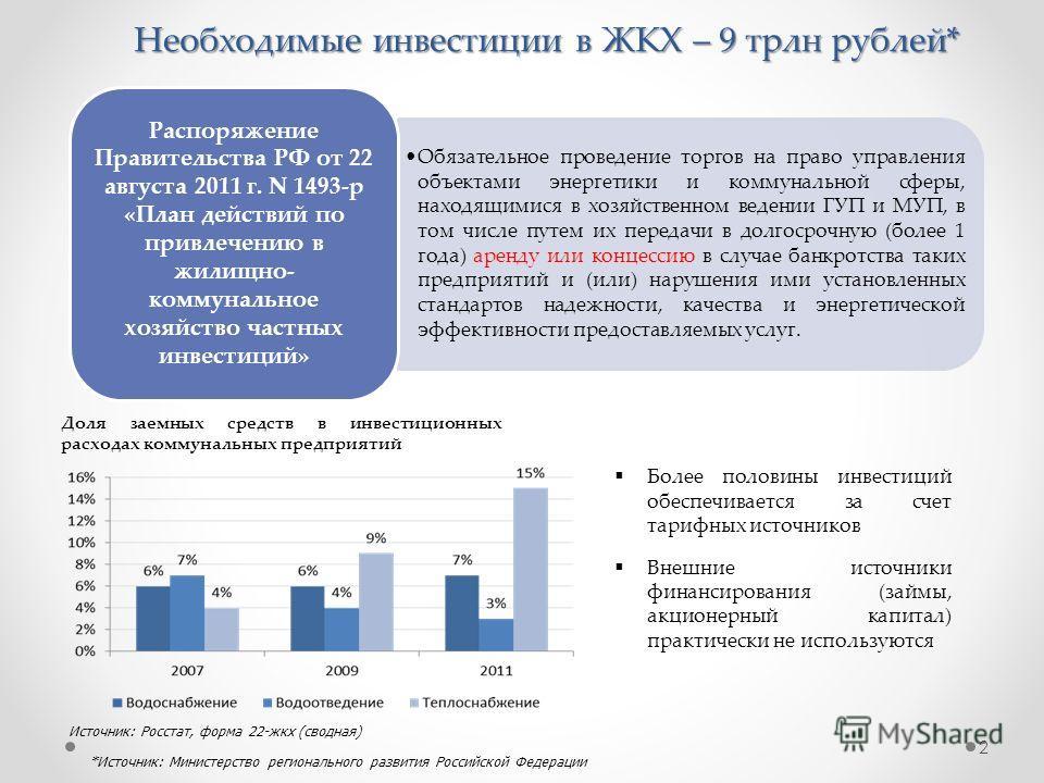 Необходимые инвестиции в ЖКХ – 9 трлн рублей* 2 Обязательное проведение торгов на право управления объектами энергетики и коммунальной сферы, находящимися в хозяйственном ведении ГУП и МУП, в том числе путем их передачи в долгосрочную (более 1 года)