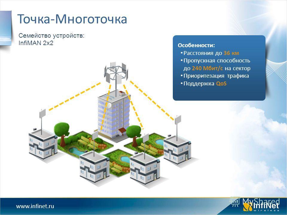 www.infinet.ru Семейство устройств: InfiMAN 2x2 Точка-Многоточка Особенности: Расстояния до 36 км Пропускная способность до 240 Мбит/с на сектор Приоритезация трафика Поддержка QoS