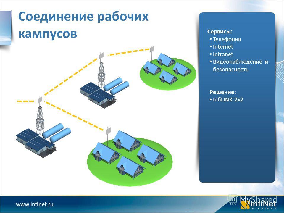 www.infinet.ru Соединение рабочих кампусов Сервисы: Телефония Internet Intranet Видеонаблюдение и безопасность Решение: InfiLINK 2x2