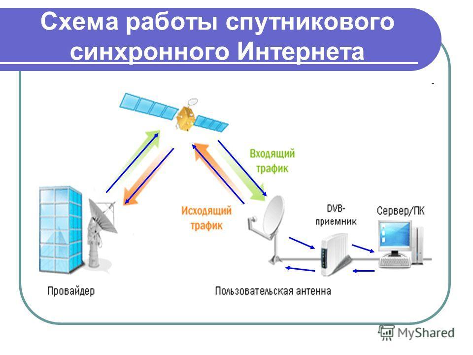 Схема работы спутникового синхронного Интернета