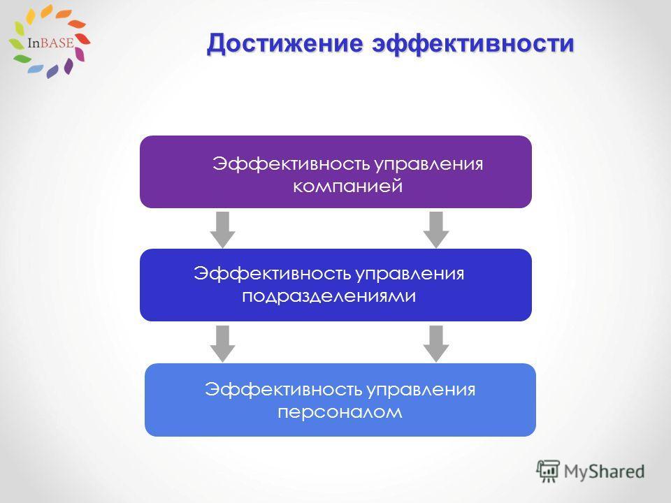 Достижение эффективности Эффективность управления компанией Эффективность управления подразделениями Эффективность управления персоналом