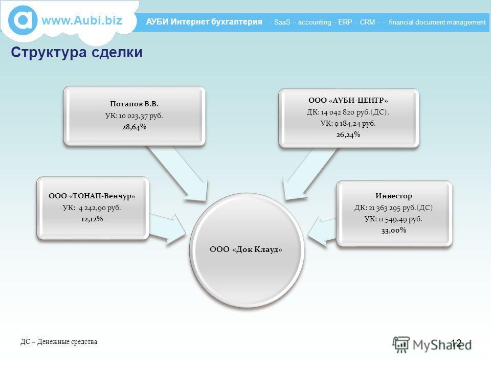Структура сделки www.Aubi.biz АУБИ Интернет бухгалтерия ·· SaaS ·· accounting ·· ERP ·· CRM ·· ·· financial document management ООО «Док Клауд» ООО «ТОНАП-Венчур» УК: 4 242,90 руб. 12,12% Потапов В.В. УК: 10 023,37 руб. 28,64% ООО «АУБИ-ЦЕНТР» ДК: 14