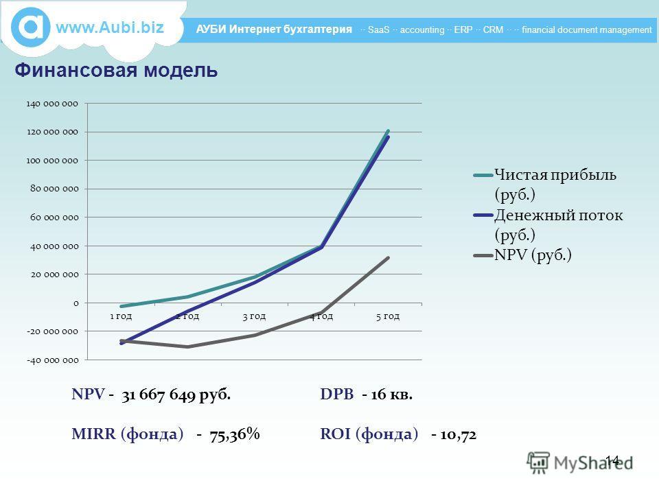 Финансовая модель www.Aubi.biz АУБИ Интернет бухгалтерия ·· SaaS ·· accounting ·· ERP ·· CRM ·· ·· financial document management NPV - 31 667 649 руб. МIRR (фонда) - 75,36% DPB - 16 кв. ROI (фонда) - 10,72 14
