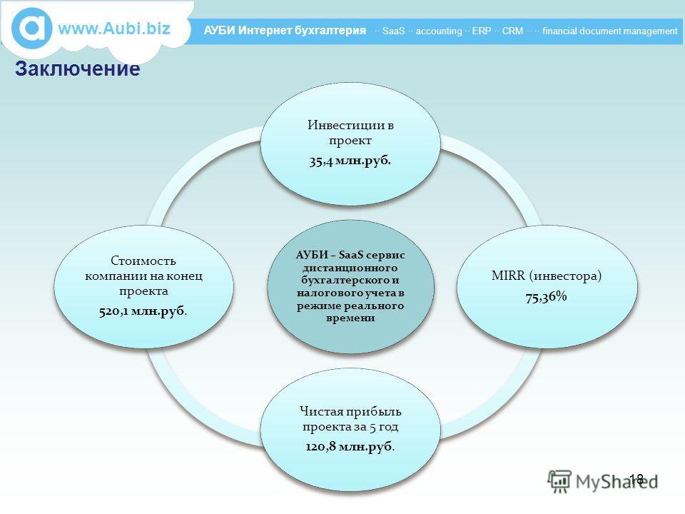 Заключение www.Aubi.biz АУБИ Интернет бухгалтерия ·· SaaS ·· accounting ·· ERP ·· CRM ·· ·· financial document management АУБИ – SaaS сервис дистанционного бухгалтерского и налогового учета в режиме реального времени Инвестиции в проект 35,4 млн.руб.