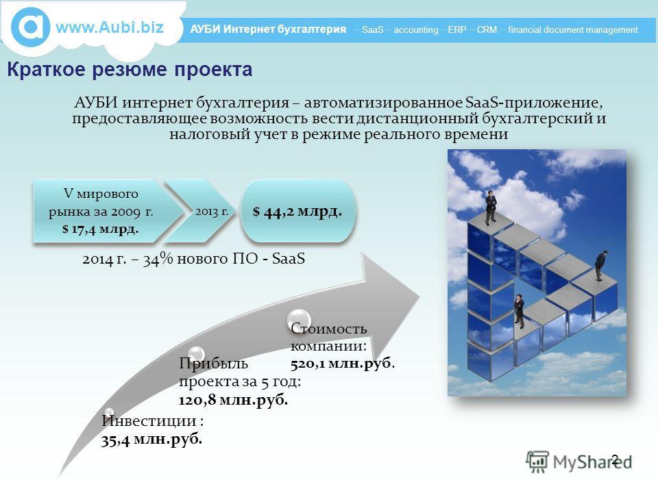 Краткое резюме проекта АУБИ интернет бухгалтерия – автоматизированное SaaS-приложение, предоставляющее возможность вести дистанционный бухгалтерский и налоговый учет в режиме реального времени V мирового рынка за 2009 г. $ 17,4 млрд. V мирового рынка