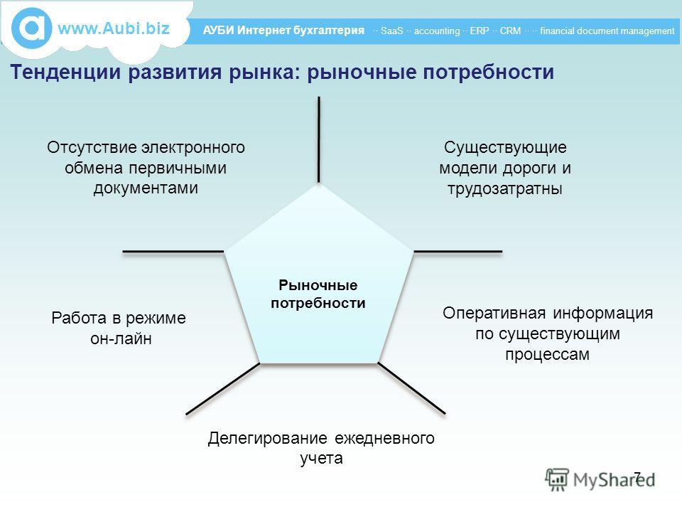 Тенденции развития рынка: рыночные потребности www.Aubi.biz АУБИ Интернет бухгалтерия ·· SaaS ·· accounting ·· ERP ·· CRM ·· ·· financial document management Рыночные потребности Существующие модели дороги и трудозатратны Работа в режиме он-лайн Отсу