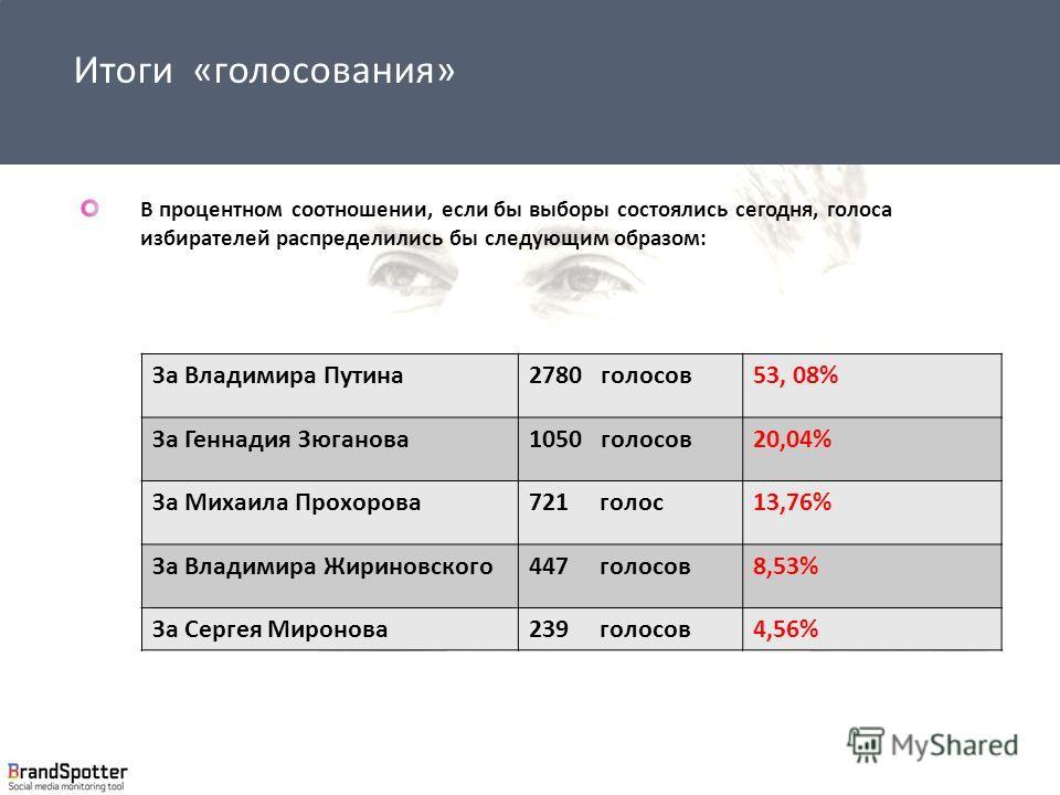 В процентном соотношении, если бы выборы состоялись сегодня, голоса избирателей распределились бы следующим образом: За Владимира Путина 2780 голосов 53, 08% За Геннадия Зюганова 1050 голосов 20,04% За Михаила Прохорова 721 голос 13,76% За Владимира