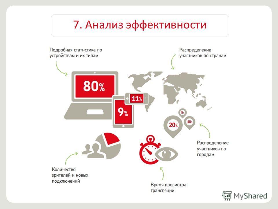 7. Анализ эффективности