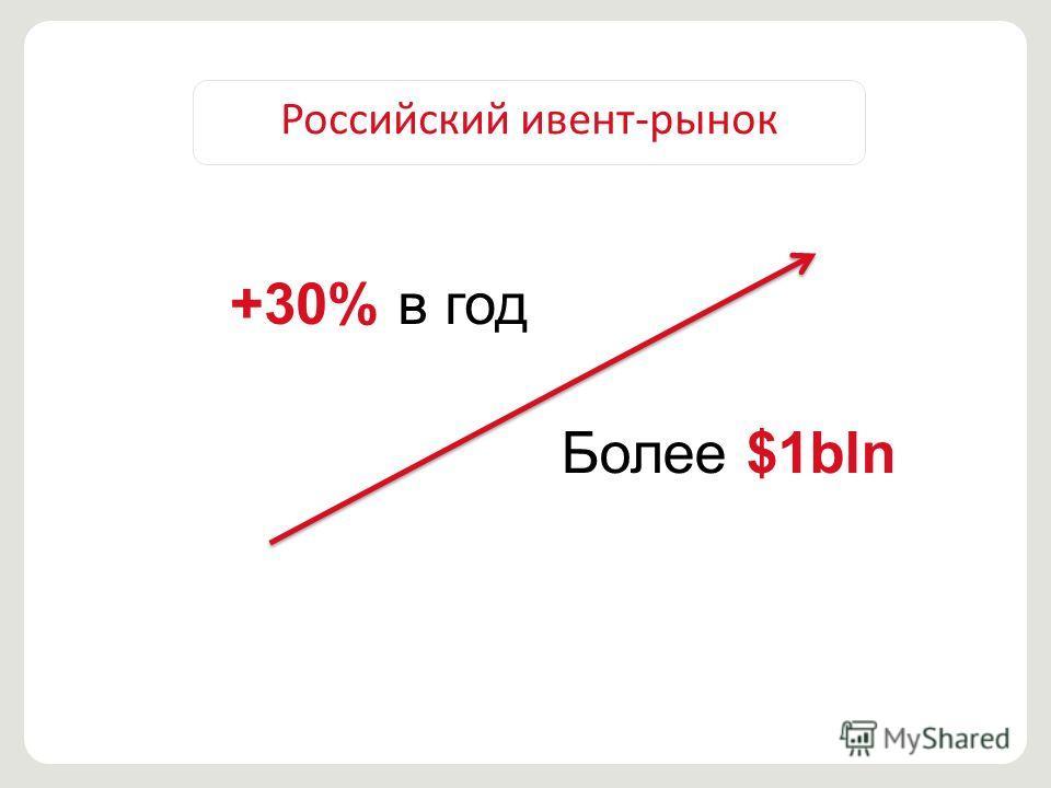 Российский ивент-рынок +30% в год Более $1bln