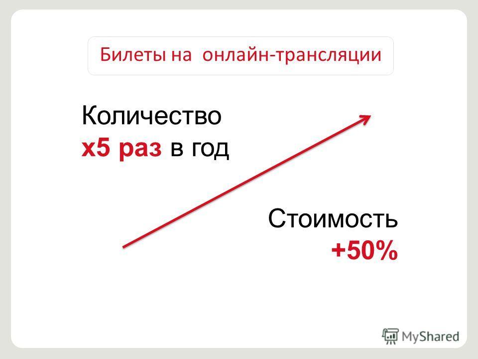 Билеты на онлайн-трансляции Количество х 5 раз в год Стоимость +50%