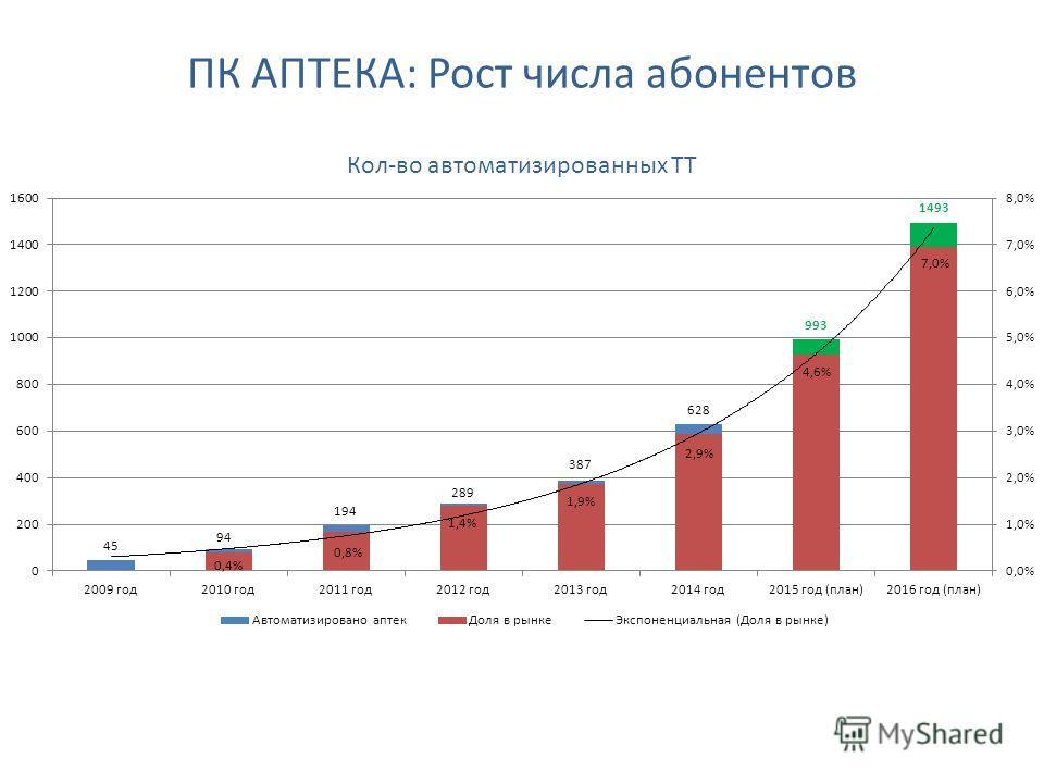 ПК АПТЕКА: Рост числа абонентов