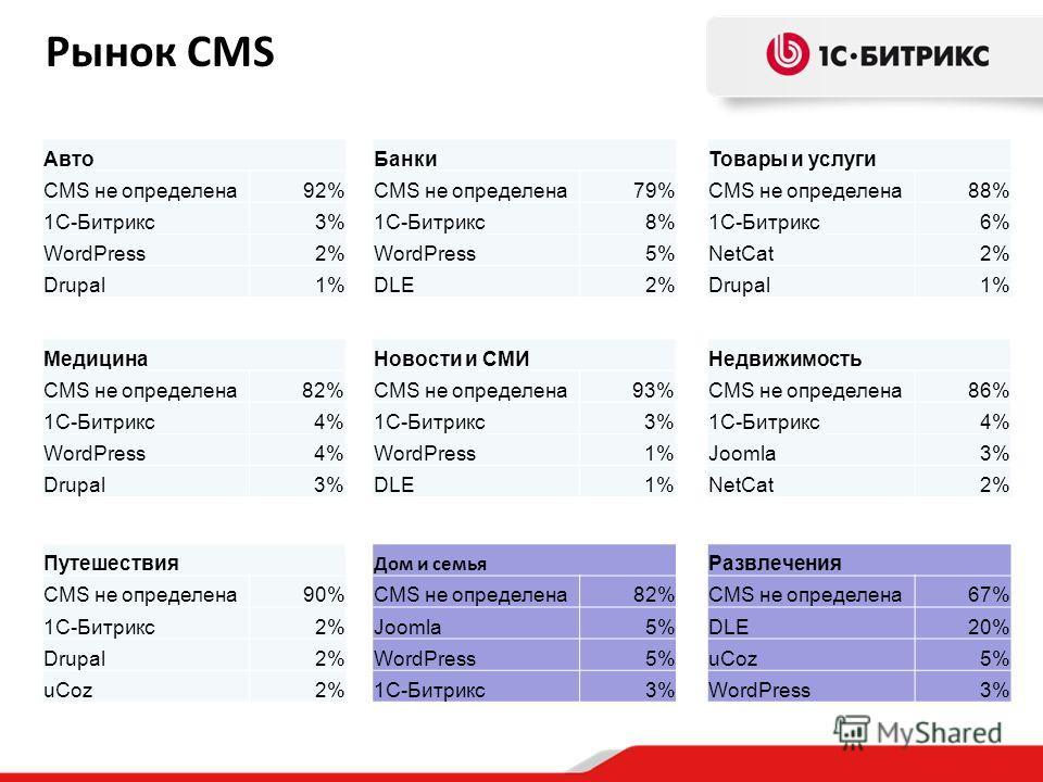 Рынок CMS Авто CMS не определена 92% 1С-Битрикс 3% WordPress2% Drupal1% Банки CMS не определена 79% 1С-Битрикс 8% WordPress5% DLE2%2% Товары и услуги CMS не определена 88% 1С-Битрикс 6% NetCat2% Drupal1%1% Медицина CMS не определена 82% 1С-Битрикс 4%