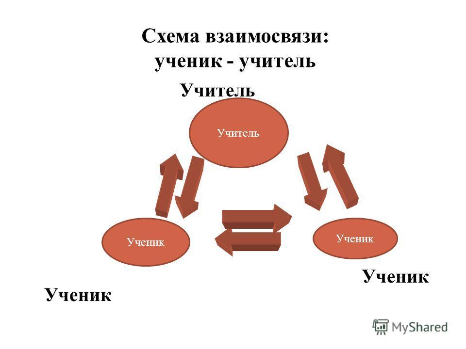 Схема взаимосвязи: ученик - учитель Учитель Ученик Ученик Ученик Учитель