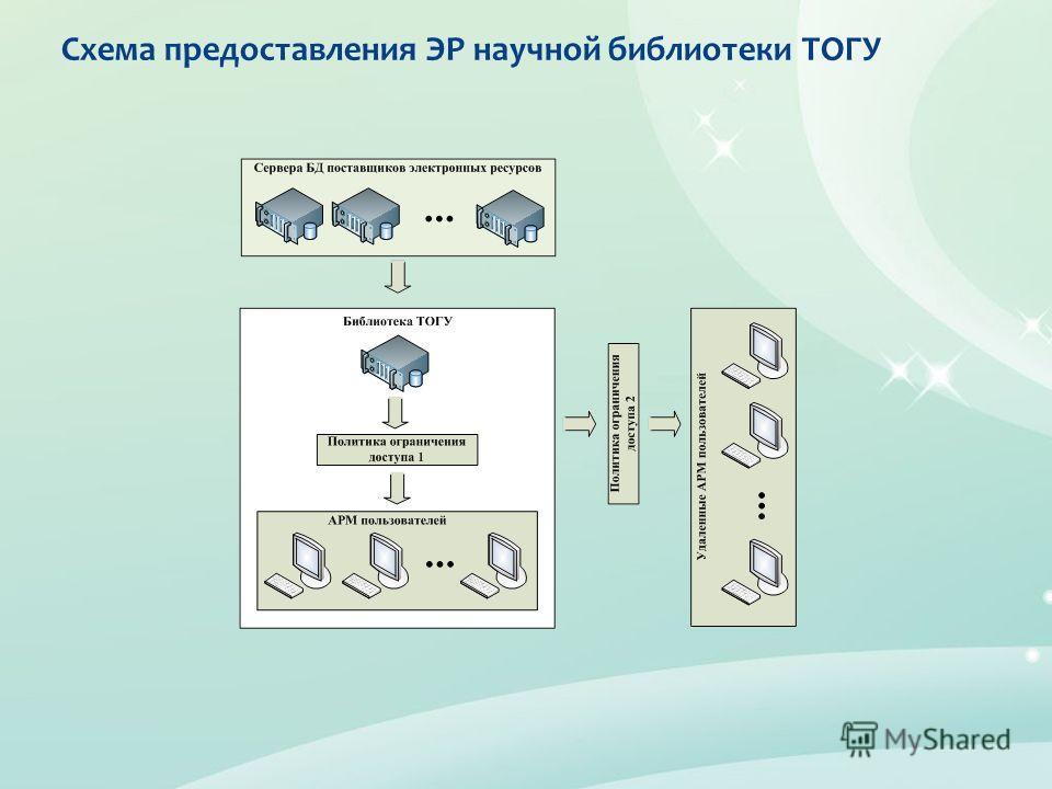 Схема предоставления ЭР научной библиотеки ТОГУ